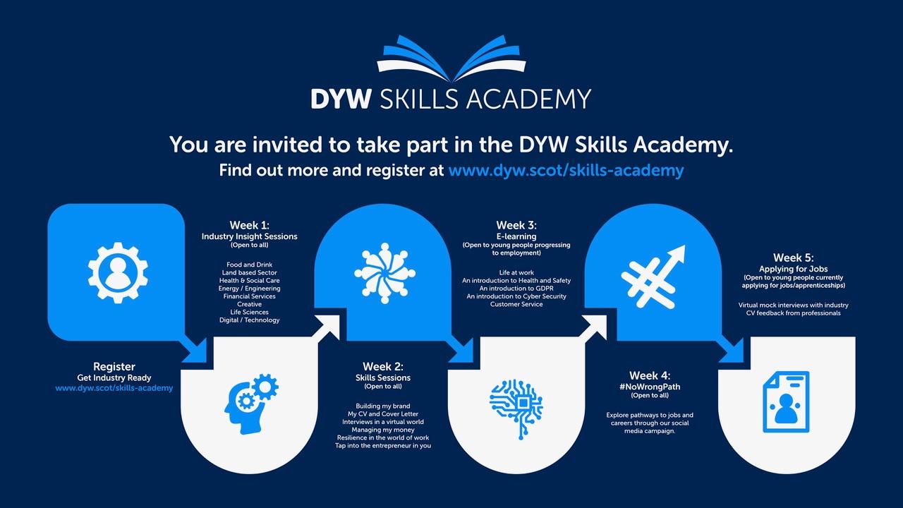 DYW Skills Academy