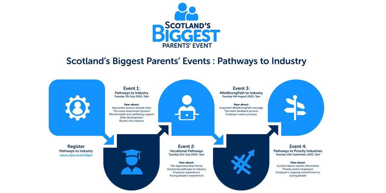 Scotland's Biggest Parents' Events